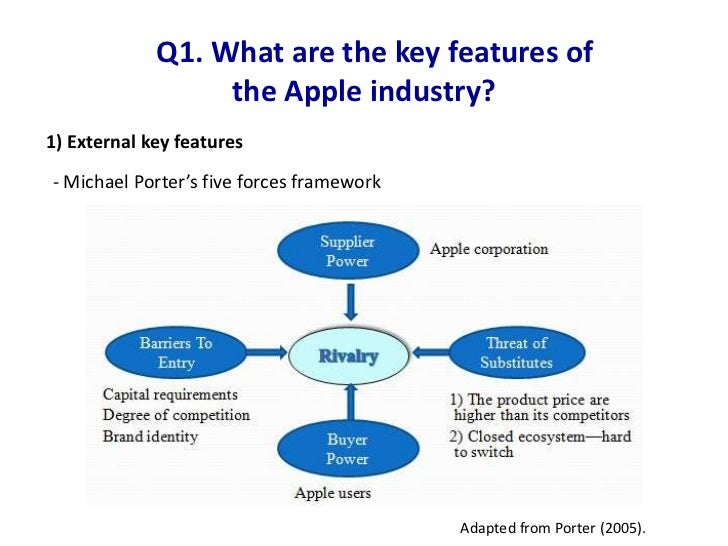 Apple brand strategy / positioning case study