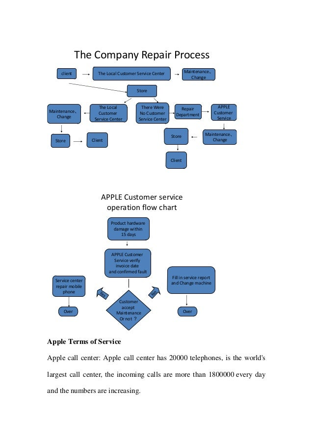 apple s after sale services process flow chart of yarn dyeing