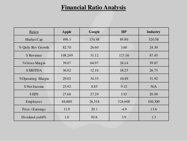 An analysis of the financial report of apple inc