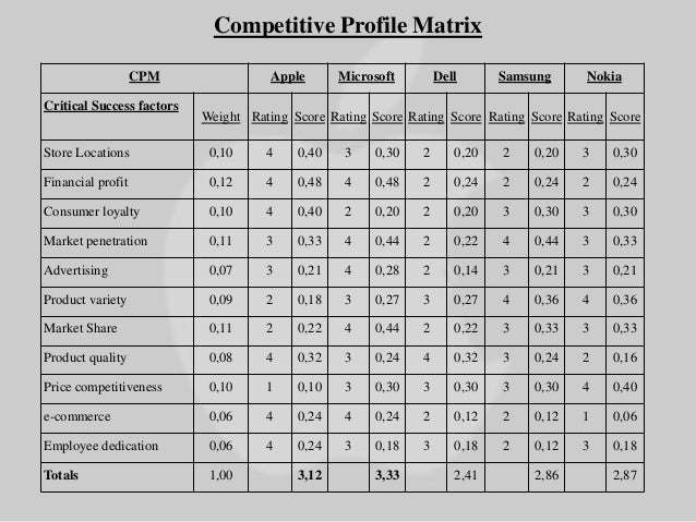 competitive profile matrix Competitive profile matrix (cpm) is a strategic analysis that allows you to  compare your company to your competitors see example & download a free  template.