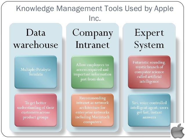 apple inc knowledge management Institutional knowledge management is crucial to ensuring that businesses continue to thrive  the main criteria for choosing a knowledge management tool  apple.