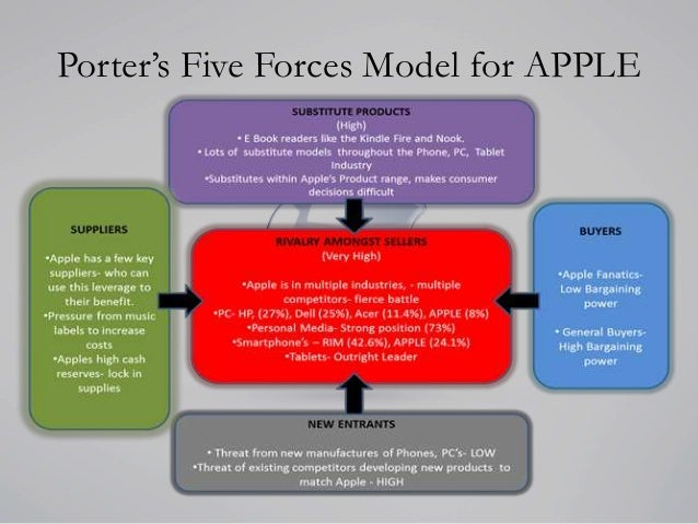 porters five forces and apple inc Definition: the five forces model of analysis was developed by michael porter to  analyze the competitive environment in which a product or company works.