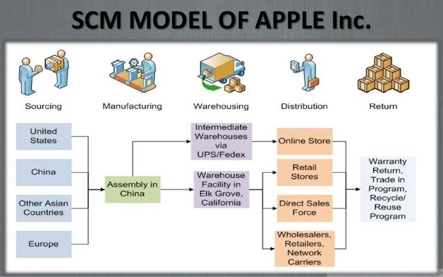 life cycle management analysis for apple's School of management, wuhan university of technology, wuhan, prchina,   a price strategy usually changes as the product passes through its life cycle   the study is conduced to analyze the scenario of apple inc on the electronic.