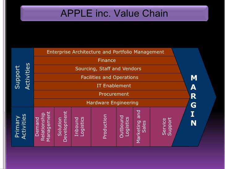 apple inc strategic management Apple inc operations management case study and analysis: how apple addresses the 10 decisions of operations management (10 decision areas) for productivity.