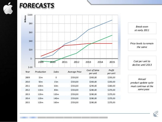 FORECASTS $-20 $- $20 $40 $60 $80 $100 2009 2010 2011 2012 2013 2014 2015 Billions Break-even at early 2011 Price levels t...