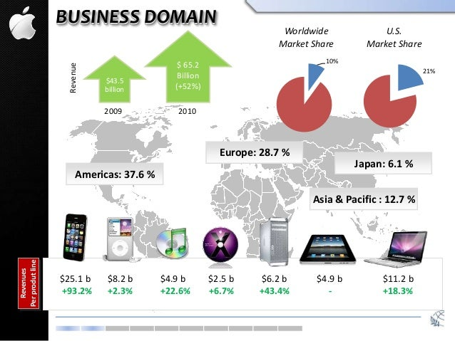 BUSINESS DOMAIN 10% Worldwide Market Share $43.5 billion $ 65.2 Billion (+52%) Revenue 2009 2010 21% U.S. Market Share Ame...