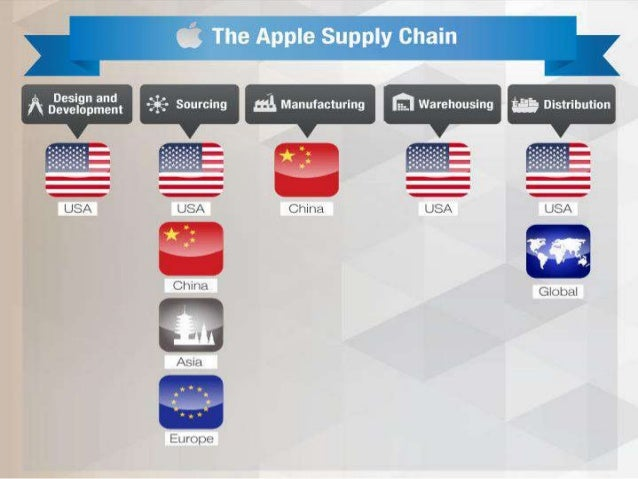 apple iphone supply chain diagram Apple—a supply chain model of excellence  let's spend a little time critiquing apple's supply chain  when the hotly anticipated iphone came to market,.