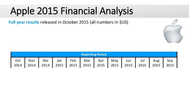 Apple 2015 Financial Analysis Full year results released in October 2015 (all numbers in $US) Oct 2014 Nov 2014 Dec 2014 J...
