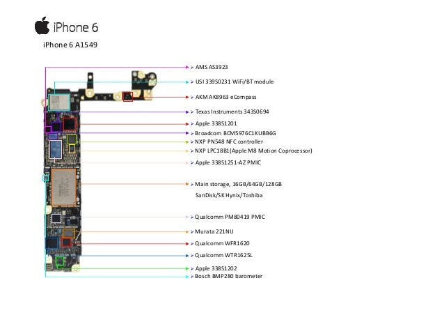 Apple A8 Series Application Processor