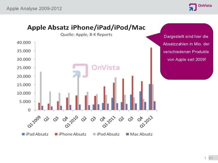 Apple Analyse 2009-2012 Dargestellt sind hier die  Absatzzahlen in Mio. der  verschiedenen Produkte  von Apple seit 2009!