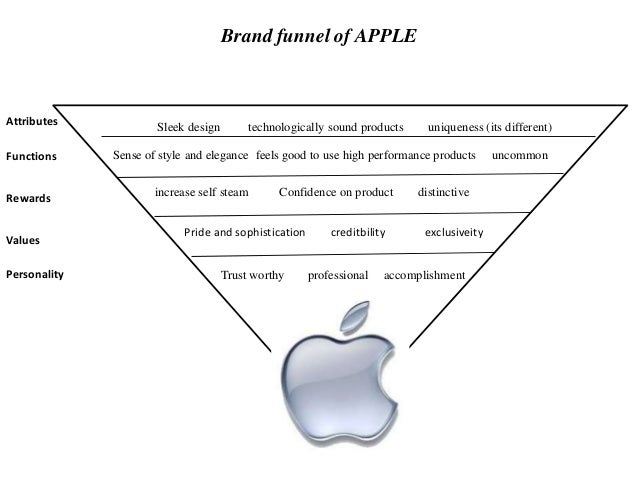 apple strategic audit The porter's five forces model facilitates the analysis of the task environment for organizations such as apple inc by evaluating various sources of threats to.