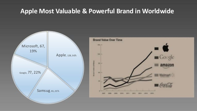 Apple Extend the Compatible Experience Excellent Customer Experience customer loyalty Responsible for delivering