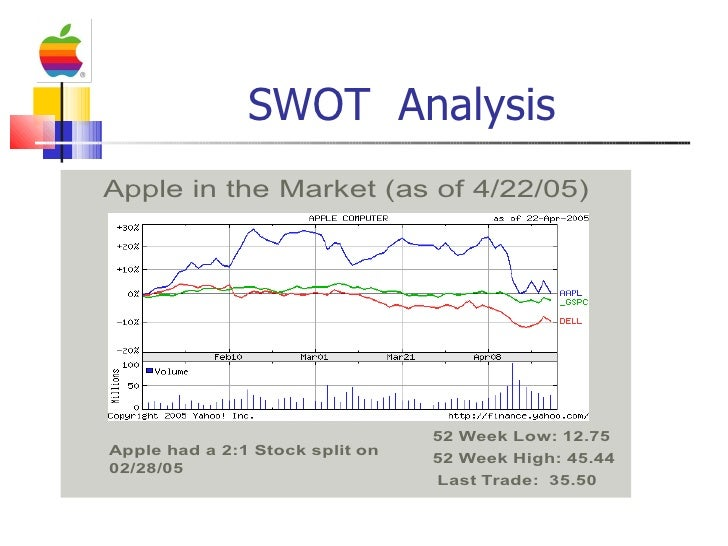 swot analysis of apple company the Using the tows matrix  swot analysis tows and swot are acronyms for different  market and how we exploit them in order to minimize the company's.