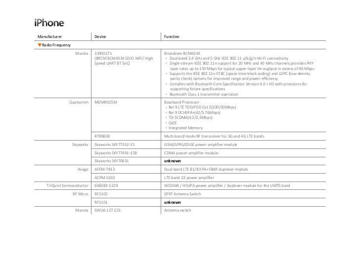 User guide for fis1100 evaluation kit (febfis1100mems_imu6d3x) pdf.