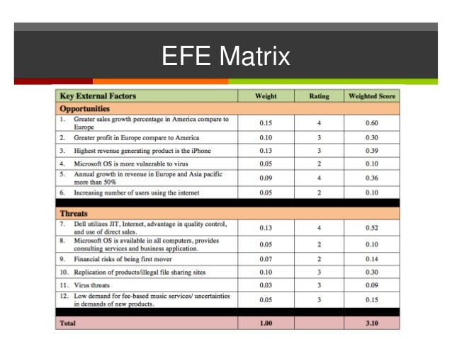 efe matrix of apple Let's say you work for mcdonald's and you applied porter's five-forces model to study the fast-food industry would information in your analysis provide factors more readily to an efe matrix, a cpm, or to neither matrix justify your answer - 368551 apple inc in 2012 case # 9-712-490.