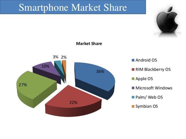 Market Analysis of Apple iPhones in Singapore