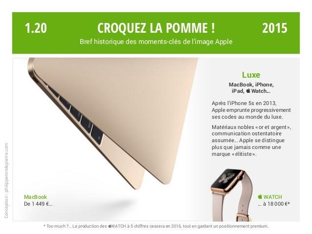 Croquez la pomme ! Bref historique des moments-clés de l'image Apple 1.20 Luxe MacBook, iPhone, iPad, Watch… Après l'iPho...