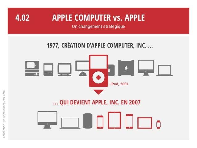 1977, création d'Apple Computer, Inc. … … qui devient Apple, Inc. en 2007 Apple Computer vs. Apple Un changement stratégiq...