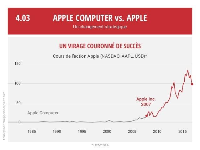 Un virage couronné de succès Cours de l'action Apple (NASDAQ: AAPL, USD)* Apple Computer vs. Apple Un changement stratégiq...