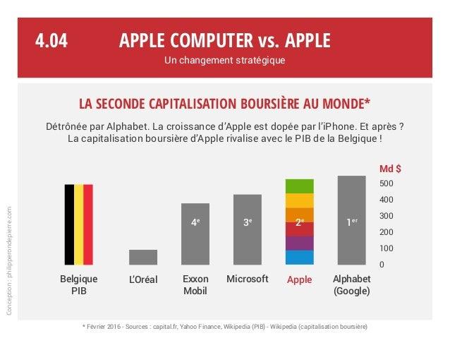 La seconde capitalisation boursière au monde* Détrônée par Alphabet. La croissance d'Apple est dopée par l'iPhone. Et aprè...