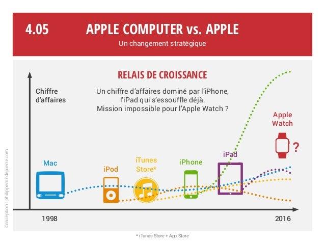 Relais de croissance Un chiffre d'affaires dominé par l'iPhone, l'iPad qui s'essouffle déjà. Mission impossible pour l'App...