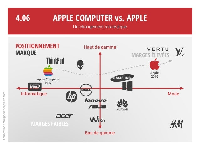 Haut de gamme Bas de gamme Informatique Mode Apple Computer 1977 Apple 2016 MARGES FAIBLES MARGES ÉLEVÉES Apple Computer v...