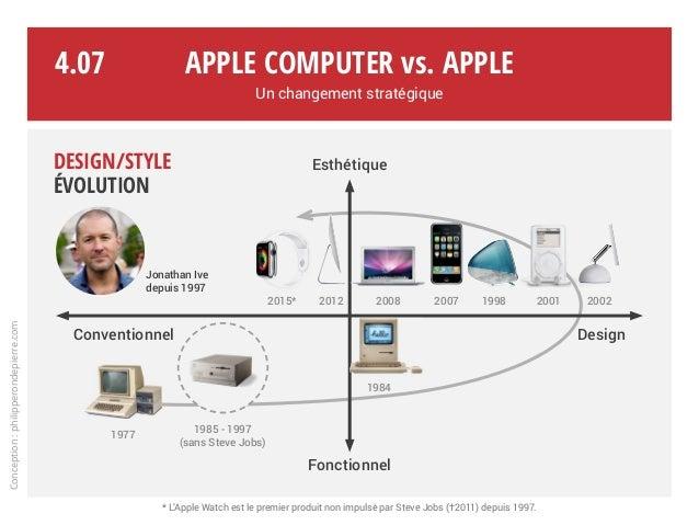 2015* Esthétique Fonctionnel Conventionnel Design Apple Computer vs. Apple Un changement stratégique Conception:philippero...