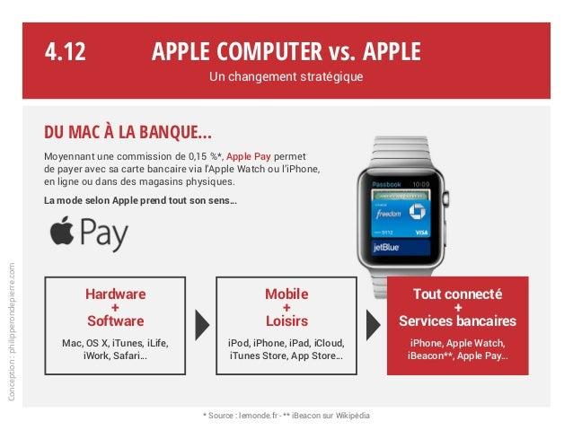 Apple Computer vs. Apple Un changement stratégique Conception:philipperondepierre.com Du Mac à la banque… Moyennant une co...
