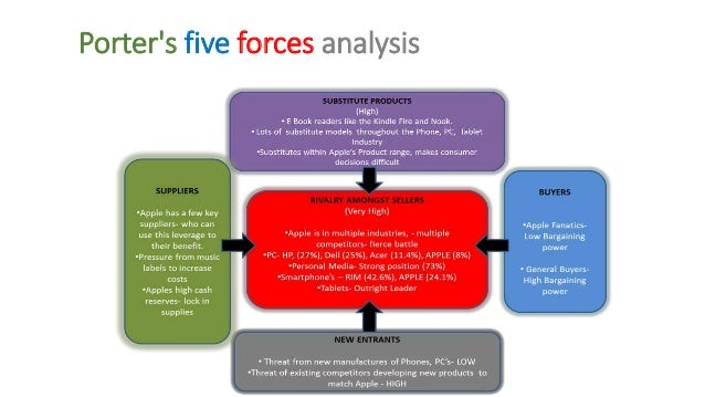 Porter Five Forces Analysis of Dell