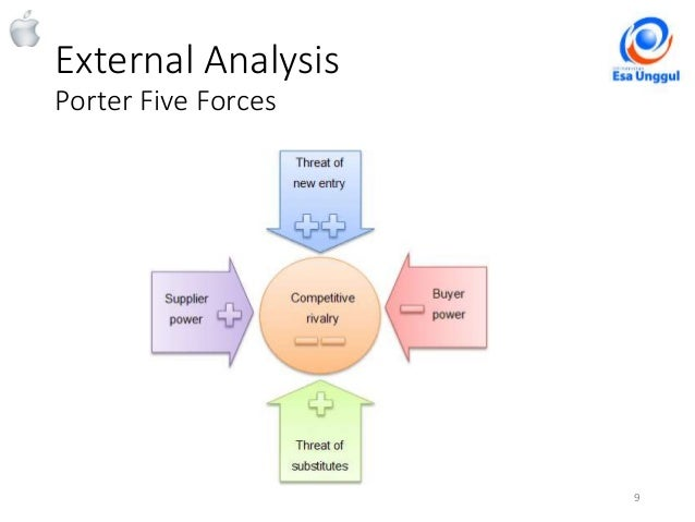 porter's five forces analysis for external Since its introduction in 1979, michael porter's five forces has become the de facto framework for industry analysis the five forces measure the competitiveness of.