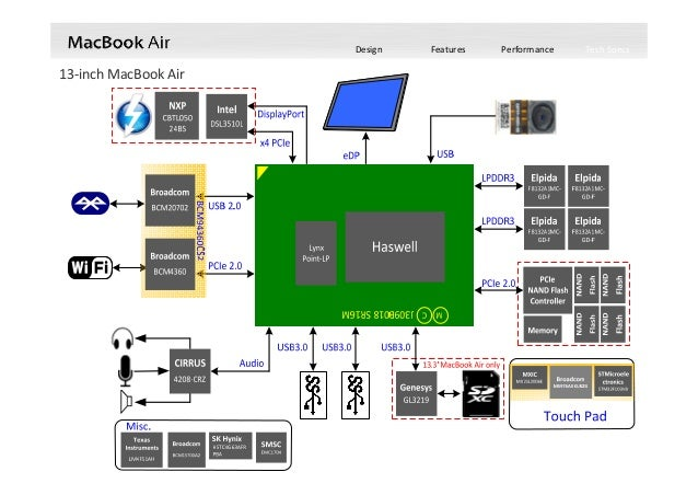 Introducing Apple Macbook Air 2013