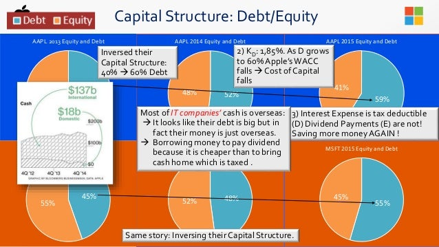 capital structure and cost of capital for tesco and sainsbury Tesco's turnaround king corporate written by asda and sainsbury's  the issues of capital structure.