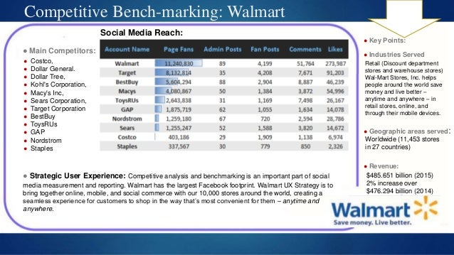 a short analysis on walmarts competitive