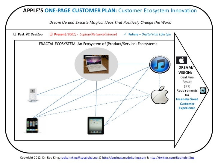 APPLE'S ONE-PAGE CUSTOMER PLAN: Customer Ecosystem Innovation                        Dream Up and Execute Magical Ideas Th...