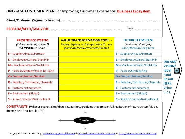 Business plan on customer service