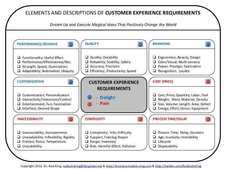 ELEMENTS AND DESCRIPTIONS OF CUSTOMER EXPERIENCE REQUIREMENTS Dream Up And Execute Magical Ideas Th ONE PAGE PLAN