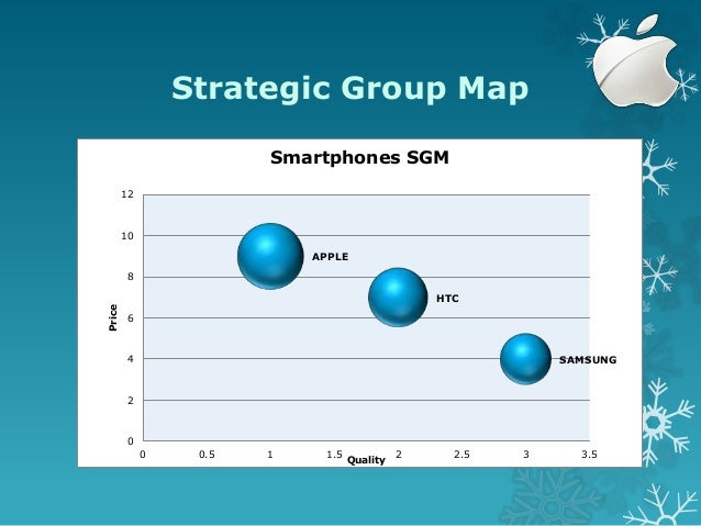 Apple Inc Strategic Case Analysis Presentation