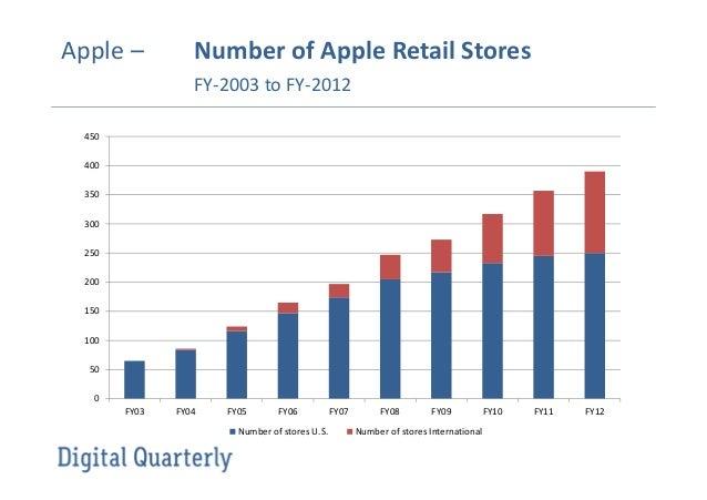Apple Marketing Mix (4Ps) Strategy