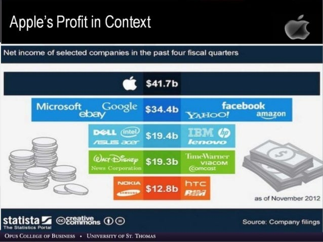 Apple Inc 2019 Case Study Strategic Management Strategic ...