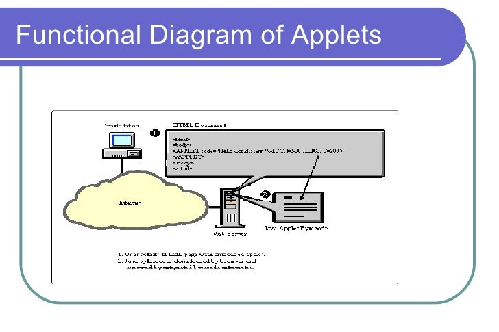 Applet Architecture Introducing Java Applets