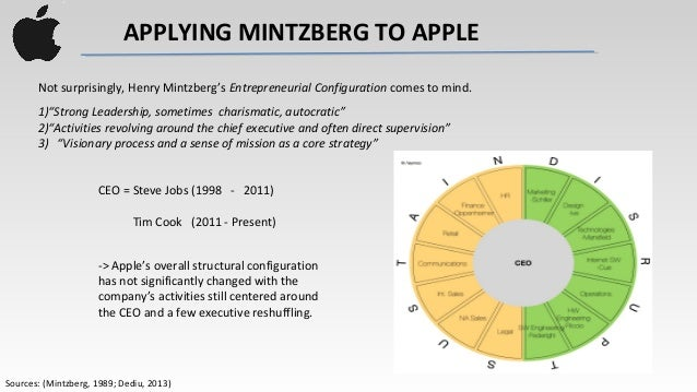 apple mintzberg What is strategy mintzberg answers the question with 5ps  the word strategy has a multiplicity of meanings, and in his writing on strategic management theory.