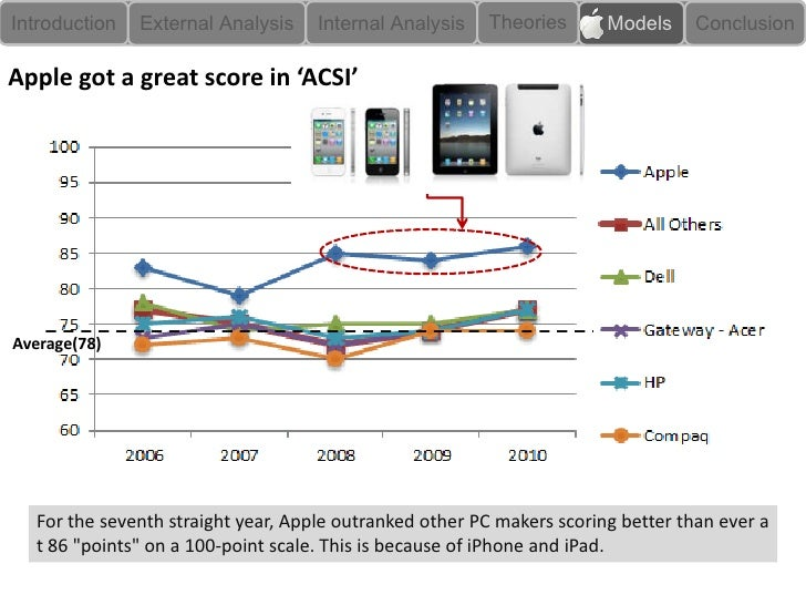 apple iphone marketing case study