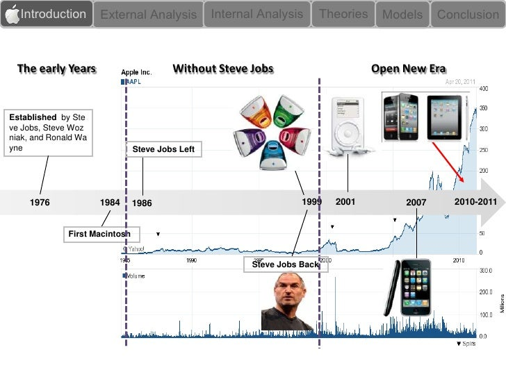 case study steve jobs apples Transcript of apple's management style a case study conclusion how apple inc was born the management style of apple inc steve jobs leadership innovate, improve.