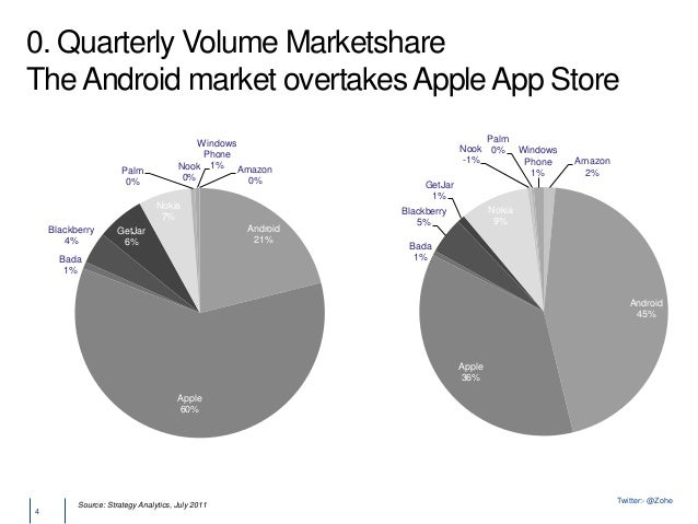 apple vs android buyer behavior According to data from strategy analytics, apple shipped just 800,000 smartphones in india in the second quarter of 2016 india is expected to buy some 139 million smartphones this year, but the majority of these will be android devices costing less than $150.