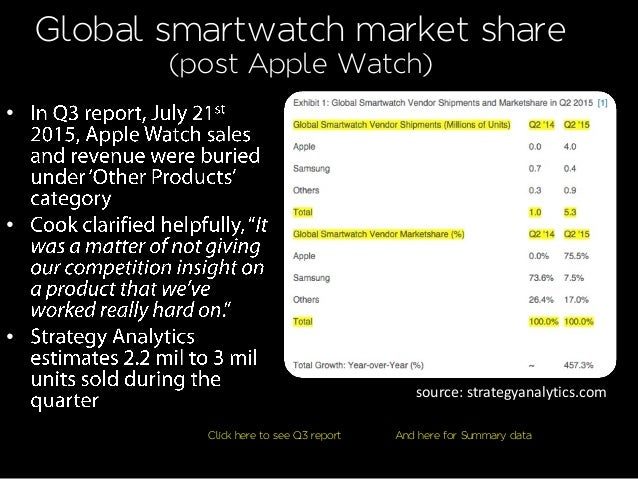Global smartwatch market share (post Apple Watch) source: strategyanalytics.com • • • Click here to see Q3 report And here...