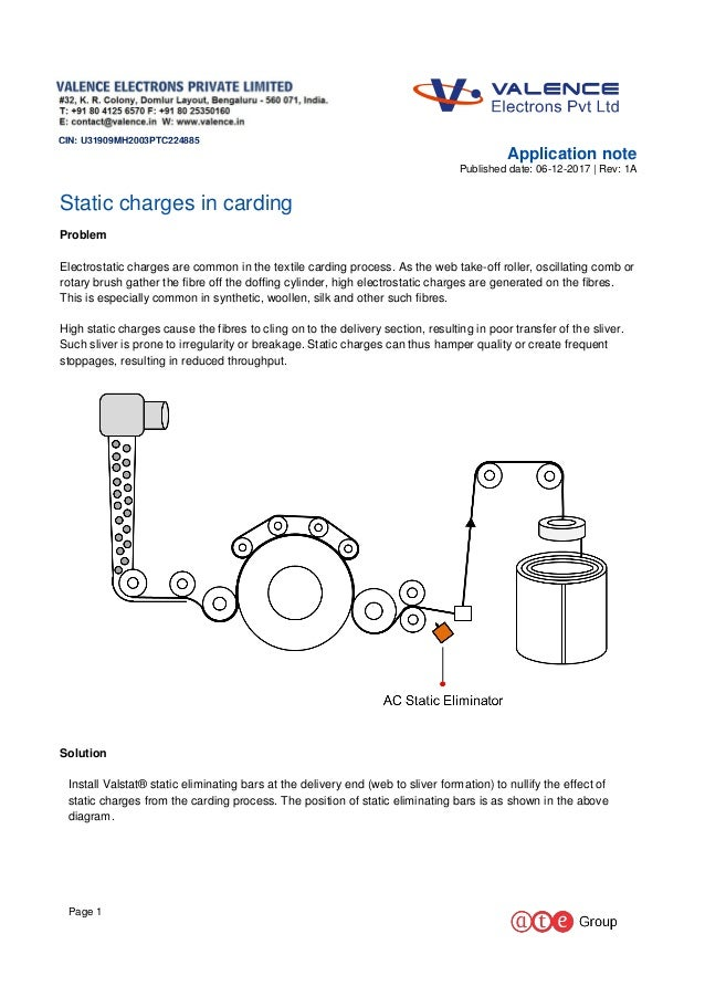 Static charges in carding
