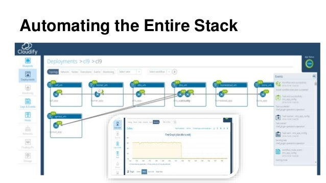 heat orchestration Heat is one of the widest-reaching components within the openstack  infrastructure to troubleshoot this is because each template that is built is  different.
