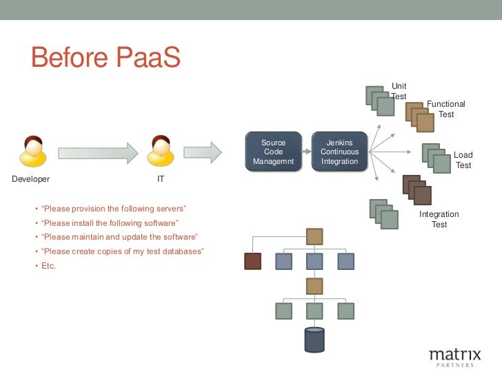 Before PaaS                                                                               Unit                            ...
