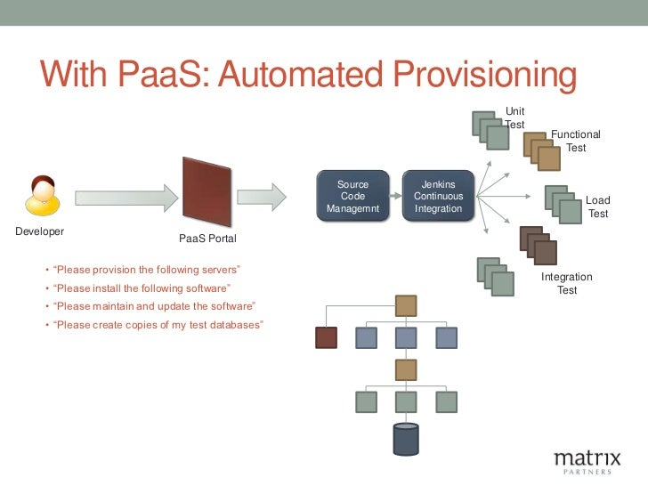 With PaaS: Automated Provisioning                                                                               Unit      ...