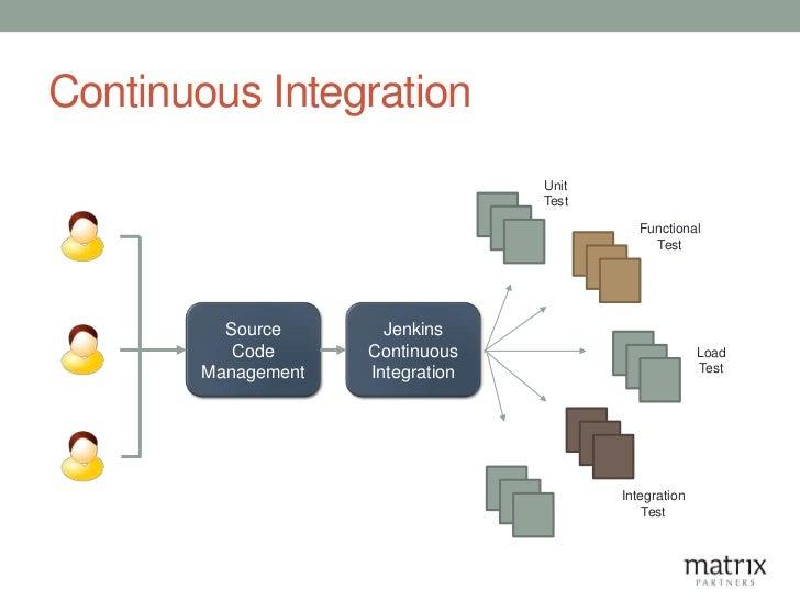 Continuous Integration                                  Unit                                  Test                        ...